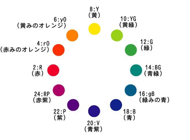 お風呂インテリア(色相環)